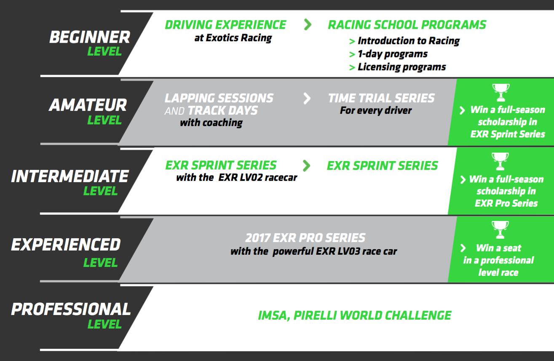 pyramid levels exr racing series
